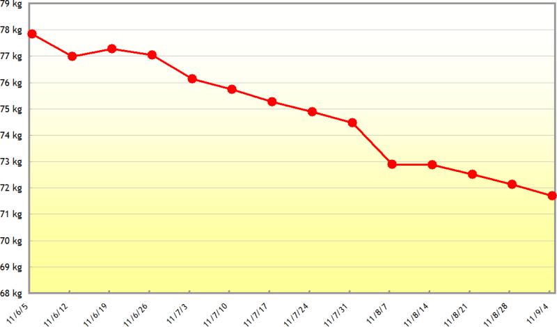 せめてひとなみに。-週平均グラフ